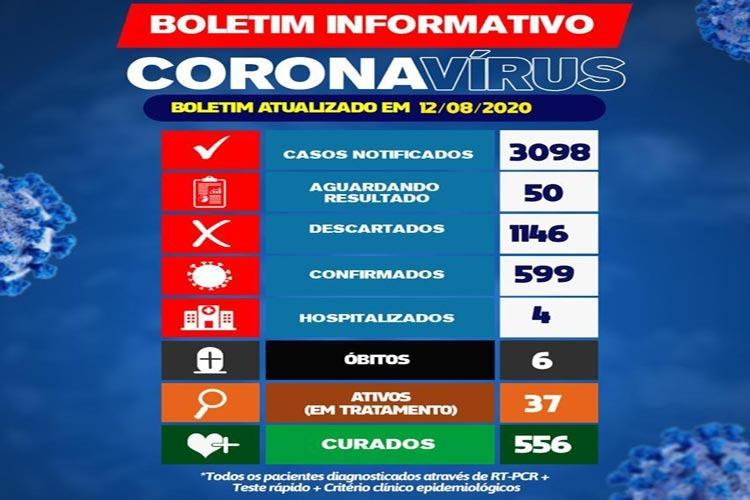 Brumado chega a 599 casos de coronavírus; 5 nas últimas 24 horas